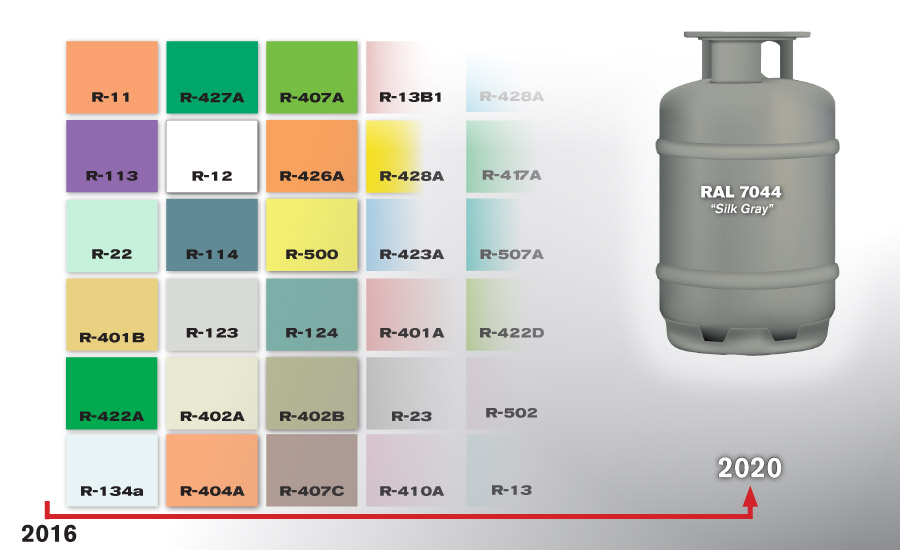 Refrigerant Color Chart