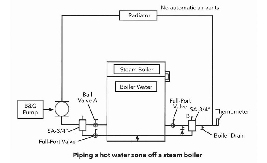 piping a hot water zone