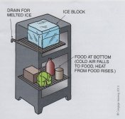 Ice Box Construction