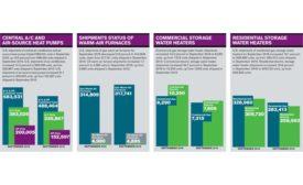 A/C & HP Shipments Chart