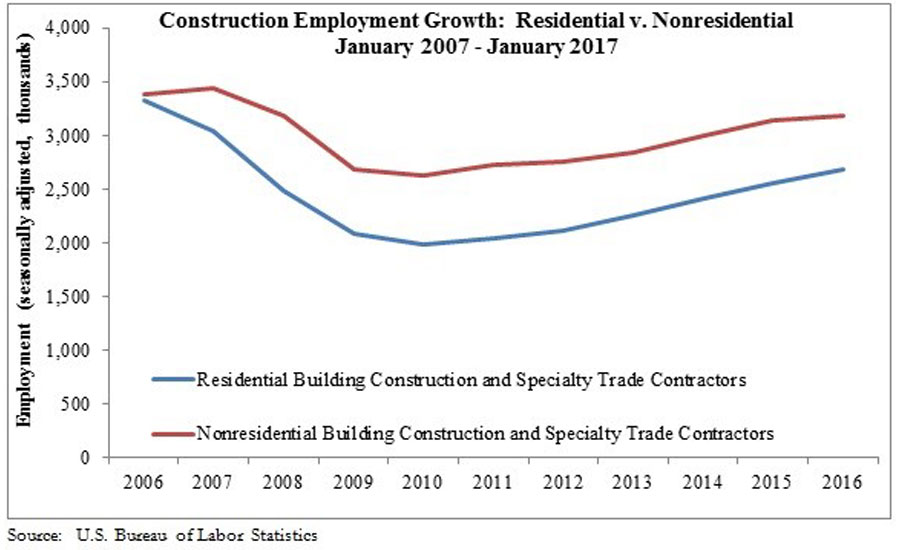 Construction Job Growth Rebounds in 2017 | 2017-02-28 ...