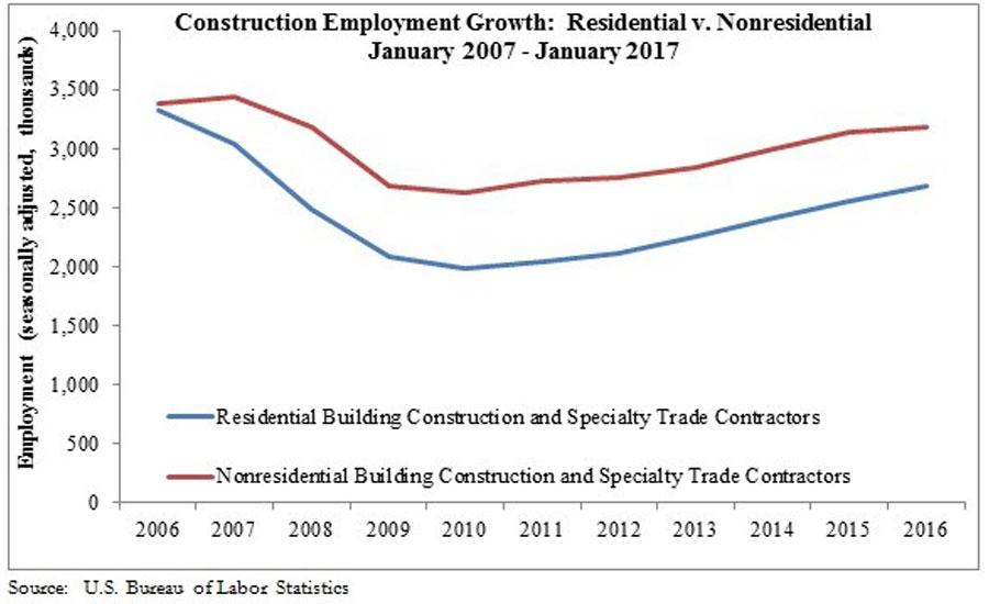Construction Job Growth Rebounds In 2017 2017 02 28 Achrnews
