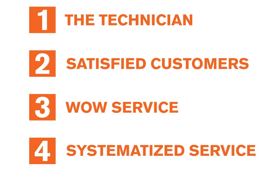 HVAC Contracting The Four Stages Of Customer Service