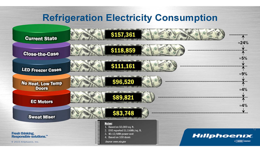 refrigeration system energy consumption