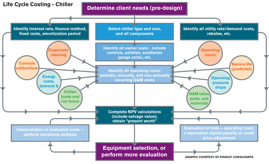 Selecting-chiller