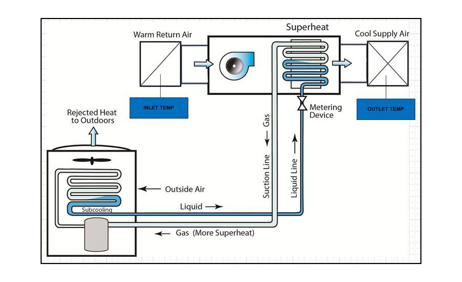 The Value Of Remote Residential Hvac Monitoring And