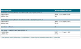 walk-in energy factor (AWEF) standards