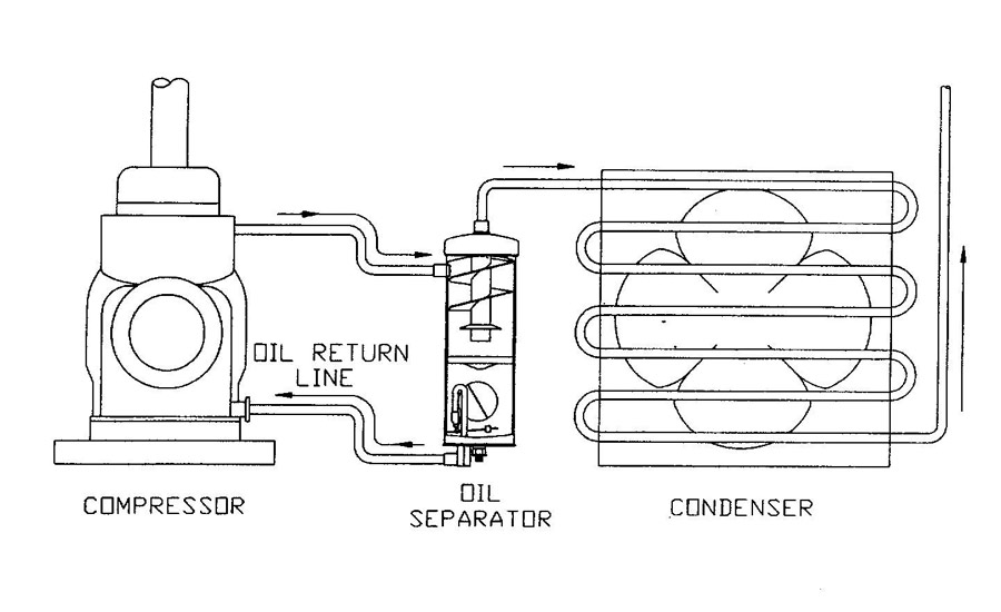 figure 3: an oil return line sends oil back to the compressor crankcase  from the oil separator  valve plate
