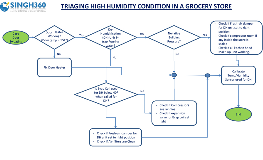 Amazing HUMIDITY FLOWCHART