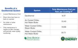 comparison of cooling costs per square foot