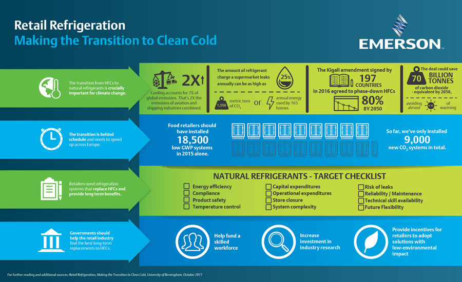 Refrigeration Infographic