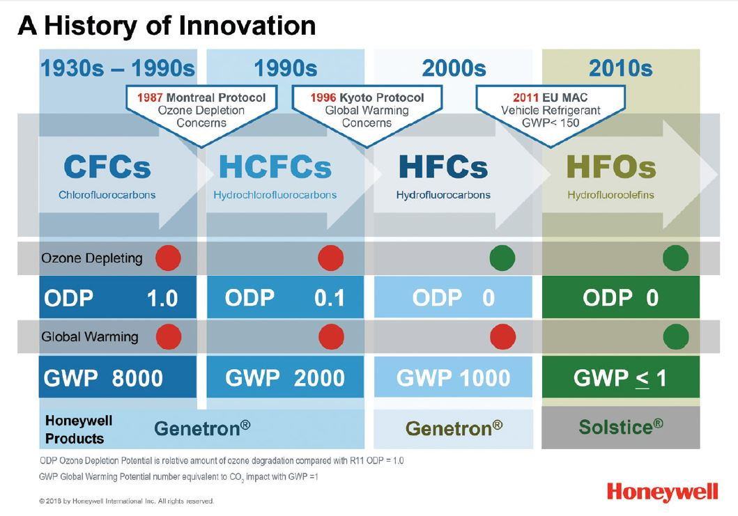 HVACR Manufacturers Aim to Phase Down HFCs Regardless of