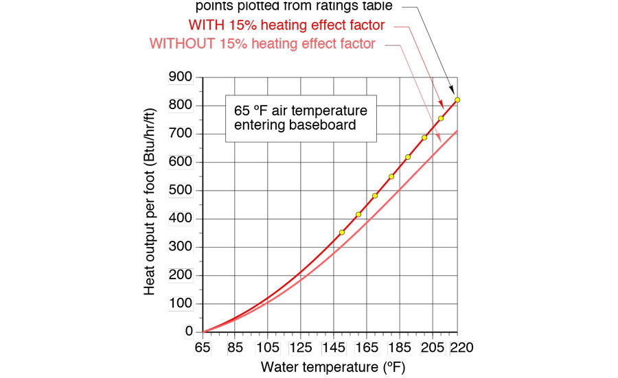 FIGURE 1: A comparison of typical residential finned-tube baseboard output with and without the 15 percent heating effect factor. - ACHR News