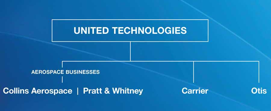 United-Technologies-Company-Structure-ACHR-News.jpg