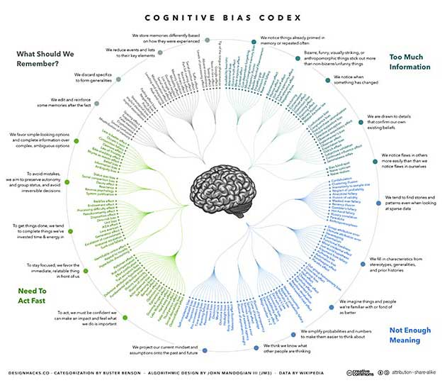 A visual representation of the different types of cognitive biases. - The ACHR News