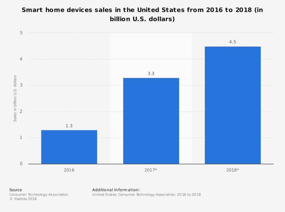 Smart Home Devices Sales Chart - The ACHR News