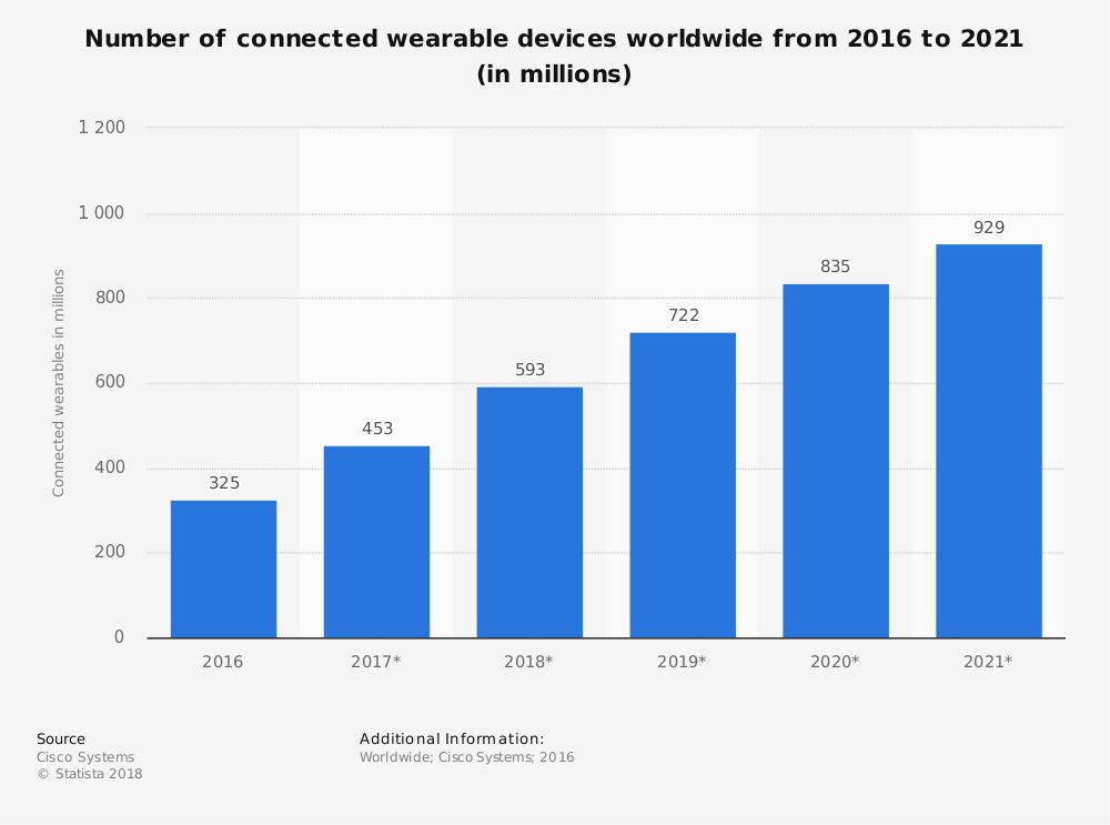 Wearable Devices Chart - The ACHR News