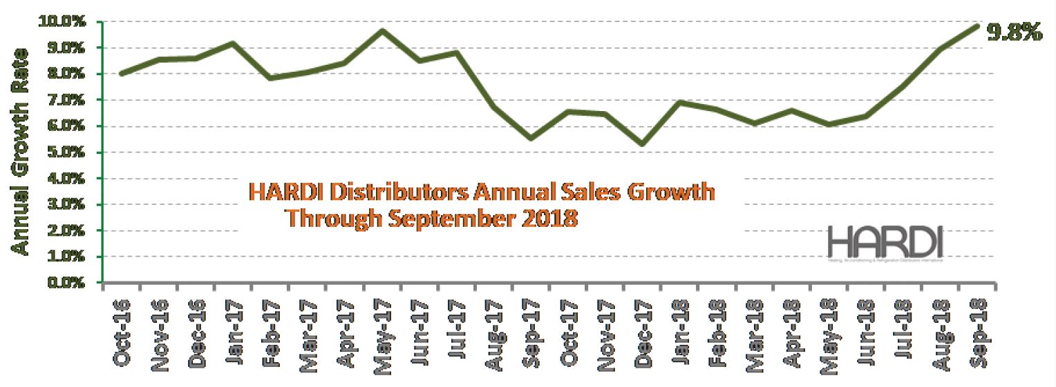 HARDI distributor's sales graphic - Distribution Trends