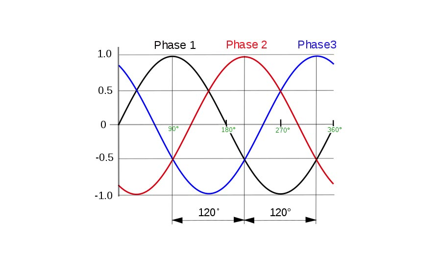 Three-Phase-ACHR-NEWS