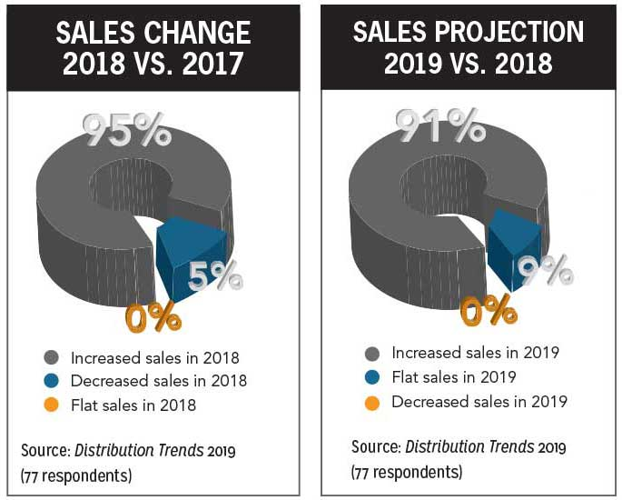 Left: Sales change chart - 2018 versus 2017; Right: Sales projection chart - 2019 versus 2018. - Distribution Trends