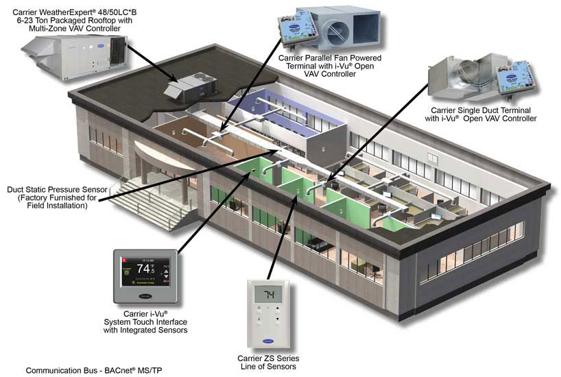 Carrier's WeatherExpert Rooftop Units - The ACHR News