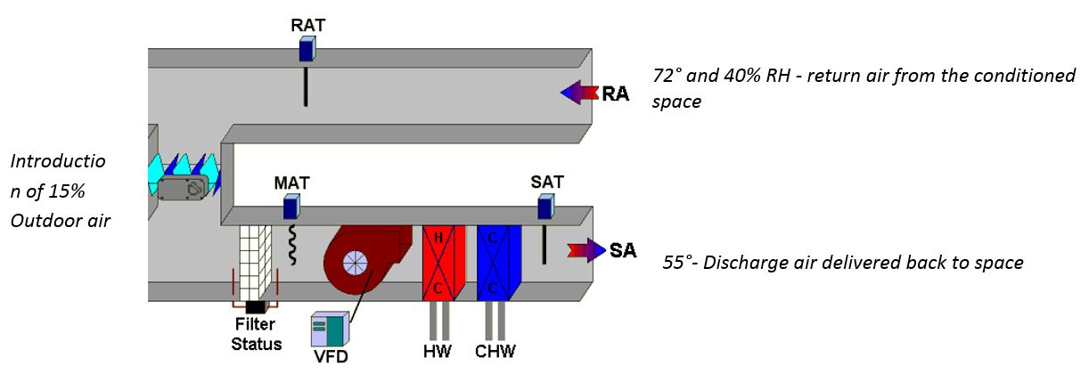 Commercial Air Conditioning Delivery Example Diagram