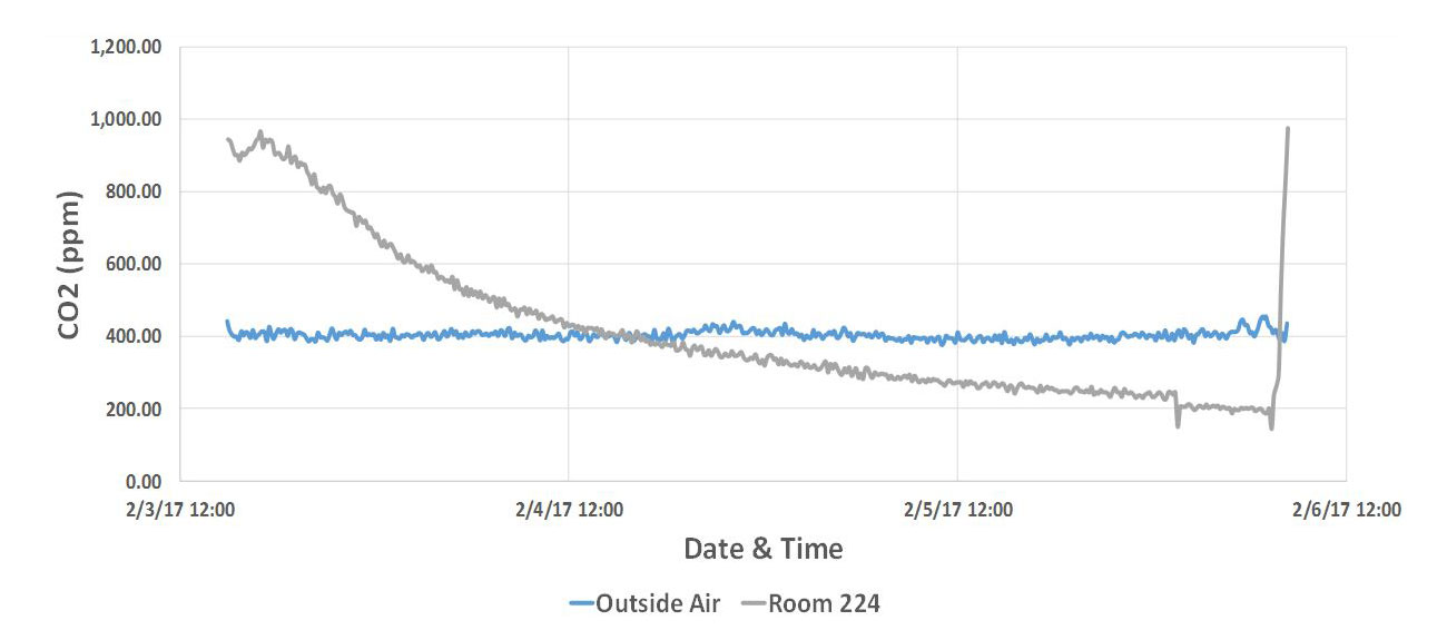 Initial discovery of abnormal indoor CO2 behavior chart.