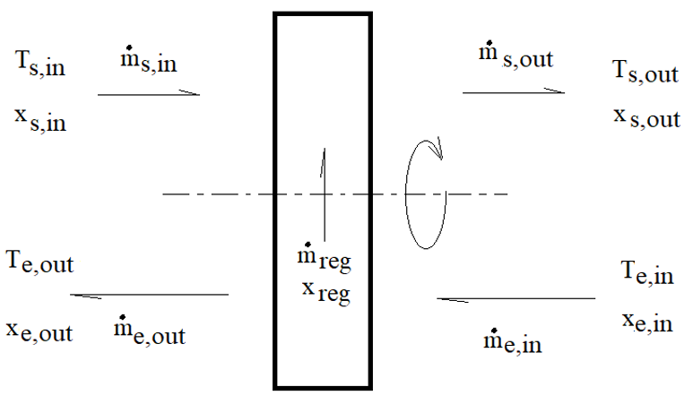 Diagram of calculation parameters for rotary heat exchangers.
