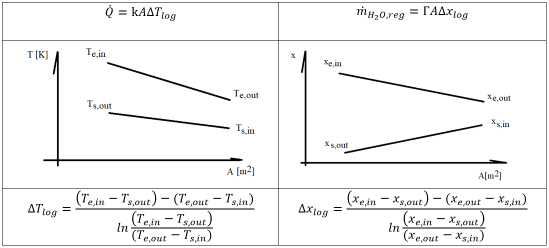 Heat exchange and diffusion mass movement calculations.