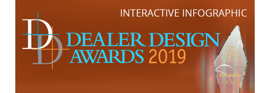 Infographic: 2019 Dealer Design Awards