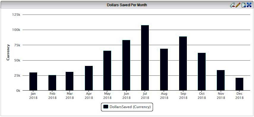 Optimizing HVAC systems dollars saved per month chart.