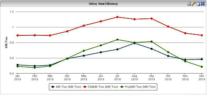 Optimizing HVAC systems old versus new efficiency chart.