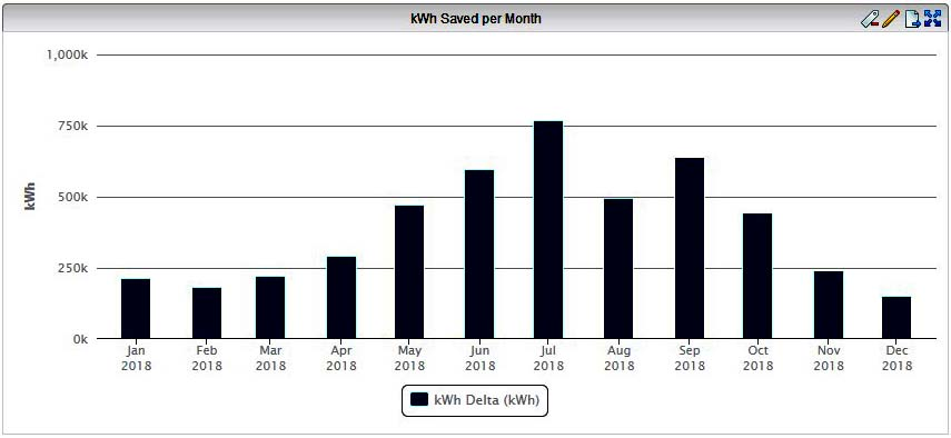 Optimizing HVAC systems kWh saved per month chart.