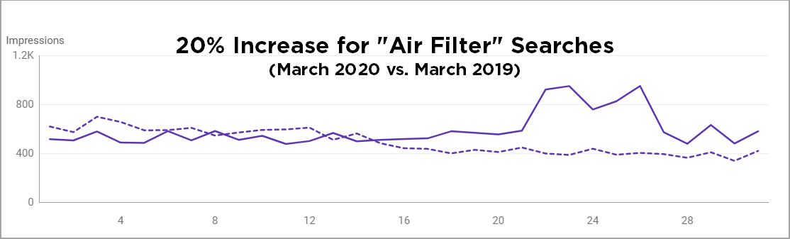 Air Filter Searches Chart 1.