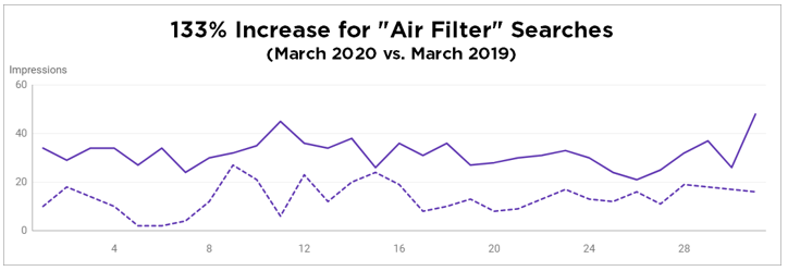 Air Filter Searches Chart 2.