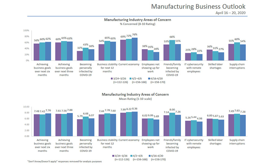 Manufacturing Business Outlook Chart
