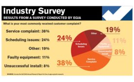 Snapshot-survey