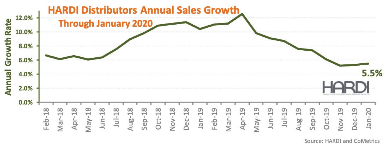 HARDI Distributors Annual Sales Growth Chart.