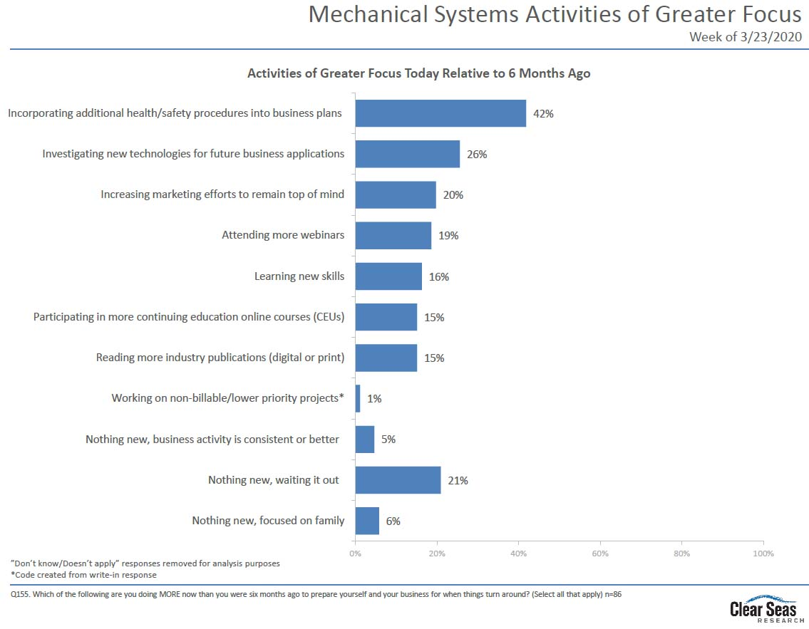 Mechanical Systems Activities of Greater Focus Chart