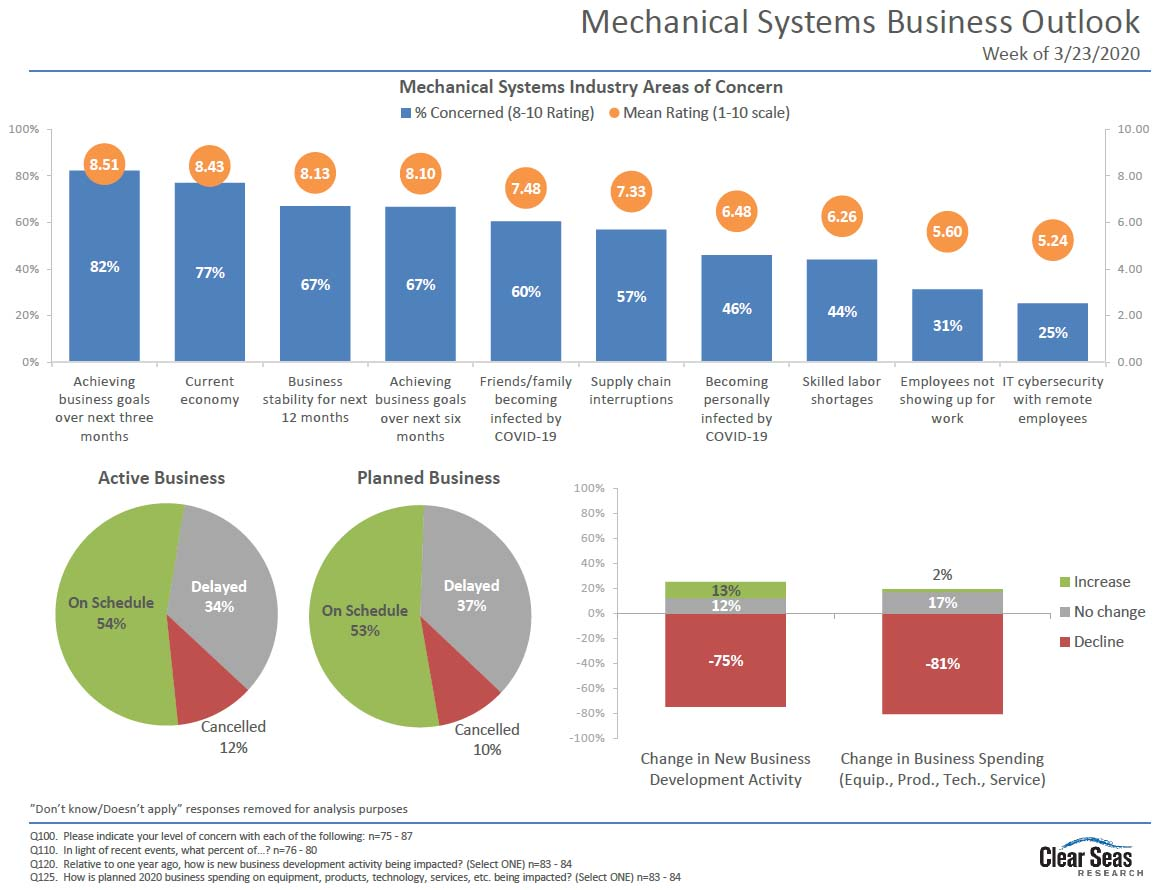 Mechanical Systems Business Outlook Chart