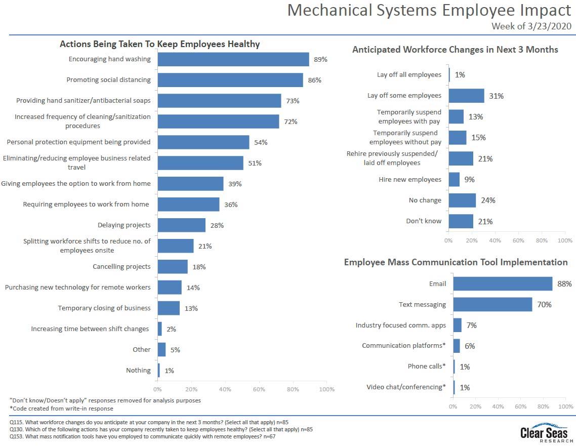Mechanical Systems Employee Impact Chart