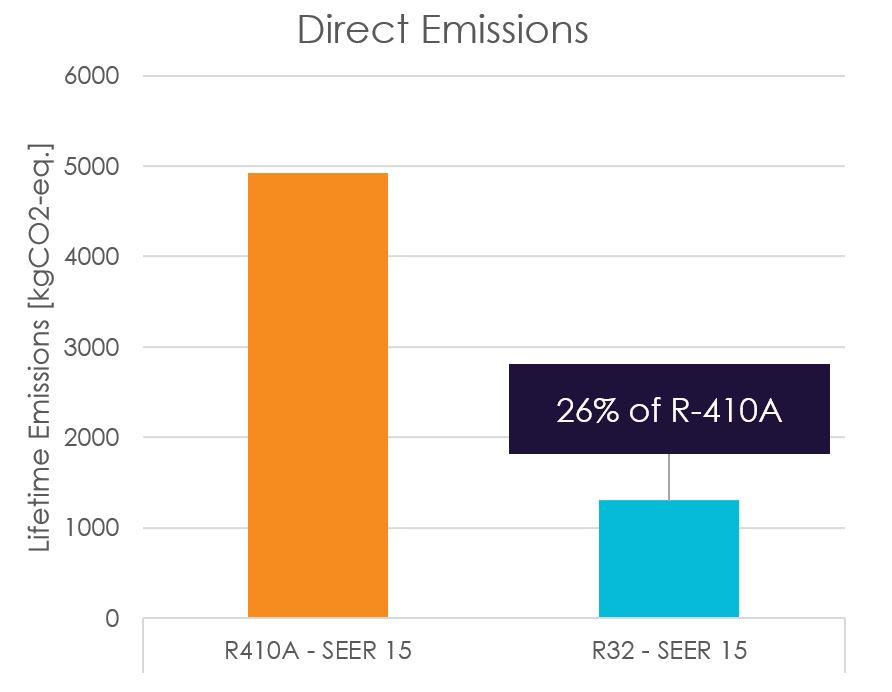 Direct emissions comparison between R-410A and R-32.