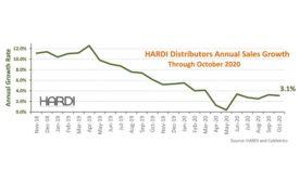 HARDI-report