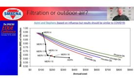 During his online presentation for the SMACNA Edge event, Steve Taylor shows the effectiveness of filters versus increased outside air in preventing the spread of the flu.