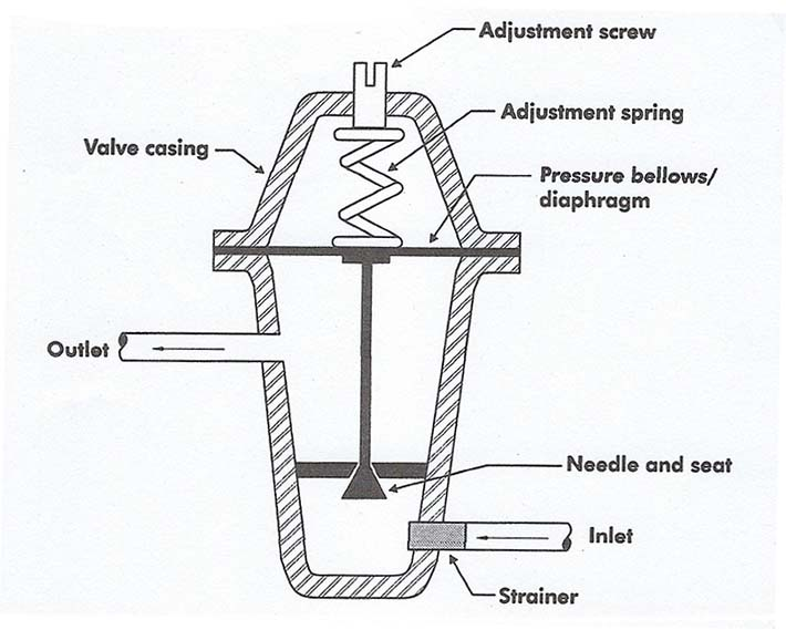 Cutaway view of an automatic expansion valve (AXV).