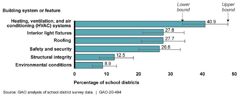 Estimated Percentage of Public School Districts in Which at Least Half the Schools Need Updates or Replacements of Selected School Building Systems and Features Chart.
