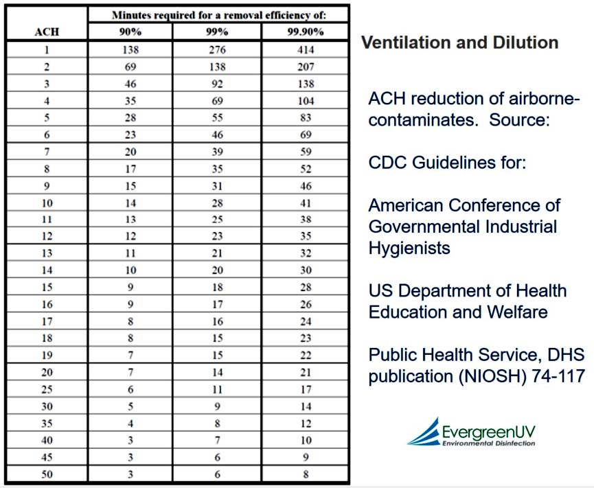 Equivalent ACH rates for reduction of airborne contaminants table.