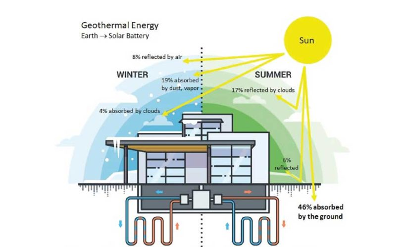 Geothermal Heat Pump Diagram.