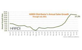 HARDI-graph