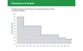 Phasedown-schedule